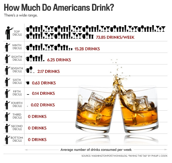 How Much Does An Average Person In Uk Drink Alcohol
